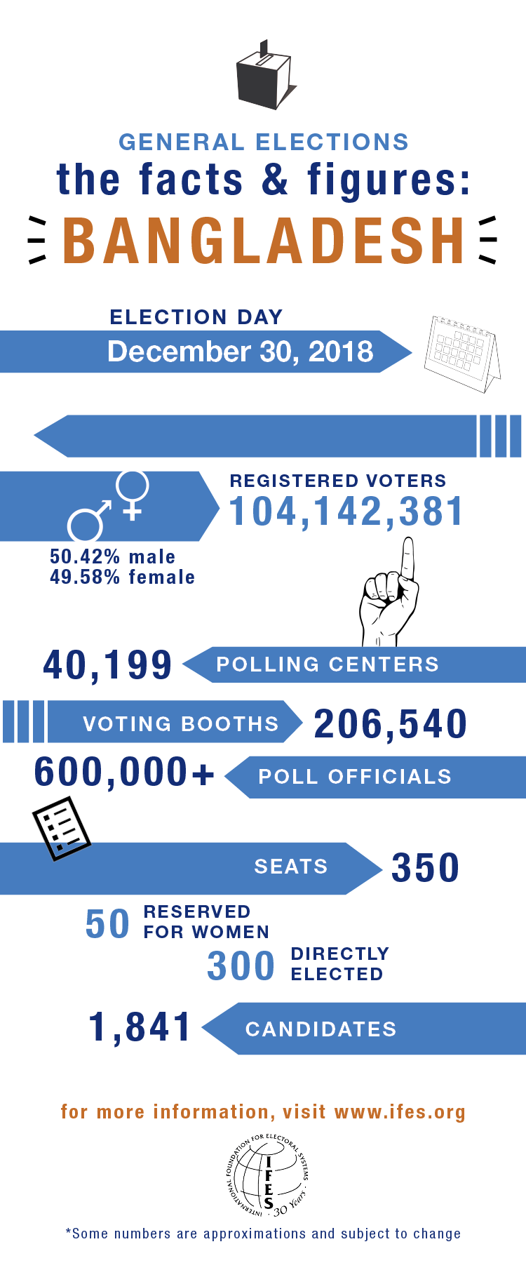 Elections in Bangladesh: 2018 General Elections   IFES