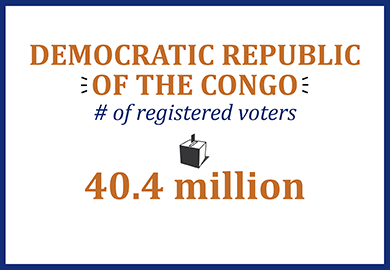 Democratic Republic of the Congo number of registered voters: 40.4 million
