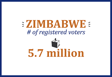 Zimbabwe number of registered voters: 5.7 million
