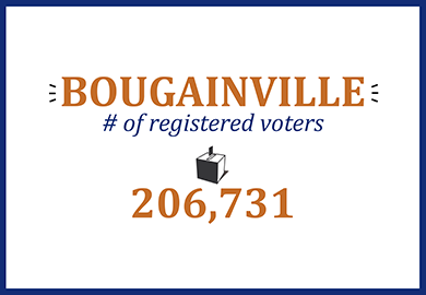 Bougainville number of registered voters: 206,731