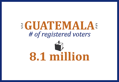 Guatemala number of registered voters: 8.1 million