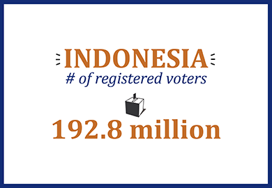 Indonesia number of registered voters: 192.8 million