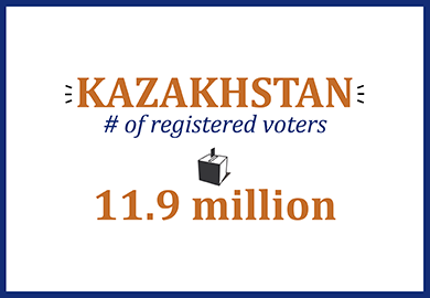 Kazakhstan number of registered voters: 11.9 million