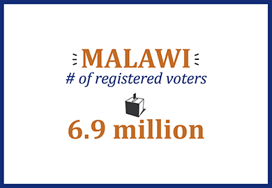 Malawi number of registered voters: 6.9 million