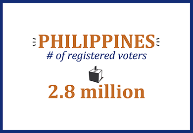 Philippines number of registered voters: 2.8 million