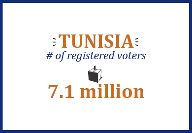 Tunisia number of registered voters: 7.1 million