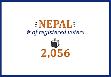Nepal number of registered voters: 2,056