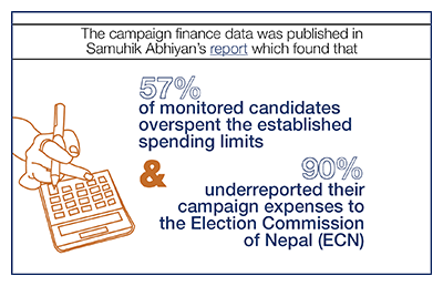 57% of monitored candidates overspent & 90% underreported their campaign expenses
