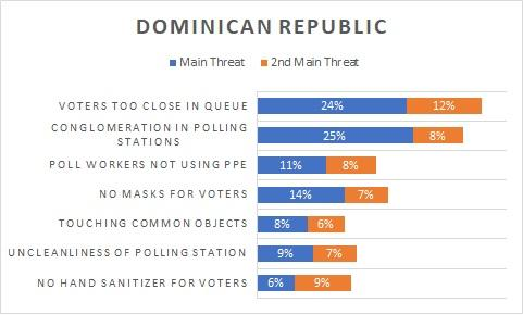 Chart depicting voters' concerns in the Dominican Republic