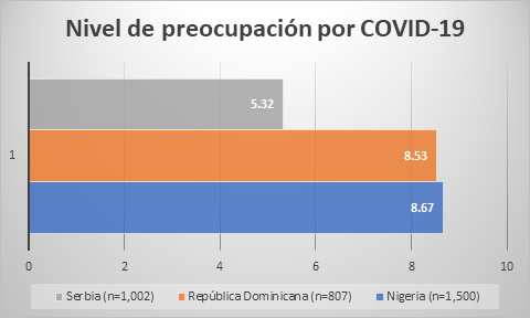 Chart depicting levels of concern about COVID-19