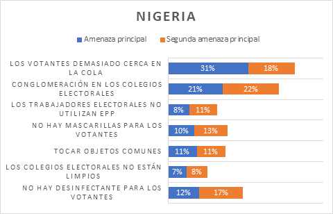 Chart depicting voters' concerns in Nigeria