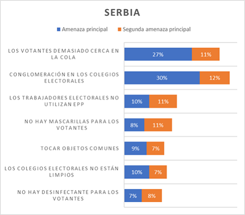 Chart depicting voters' concerns in Serbia