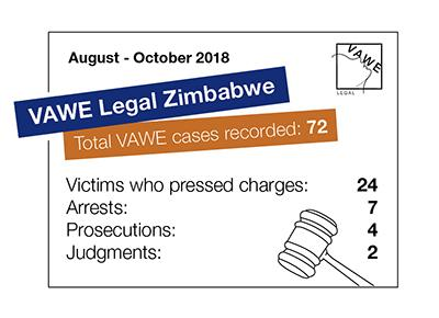 August - October 2018 | Total VAWE cases recorded: 72 | Victims who pressed charges: 24 | Arrests: 7 | Prosecutions: 4 | Judgments: 2